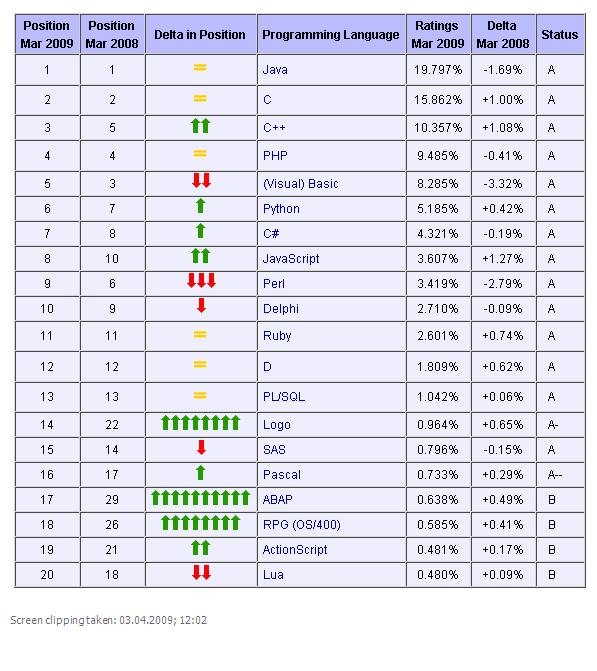 alphabetical list of programming languages